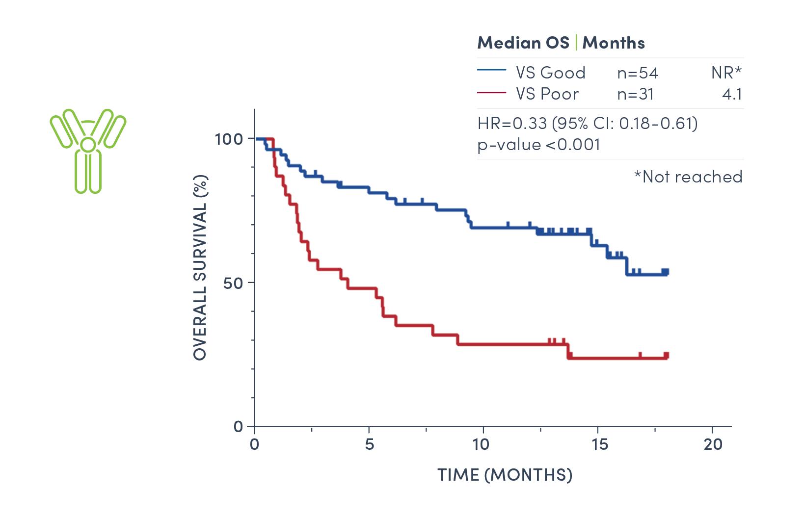 chart-immunotherapy