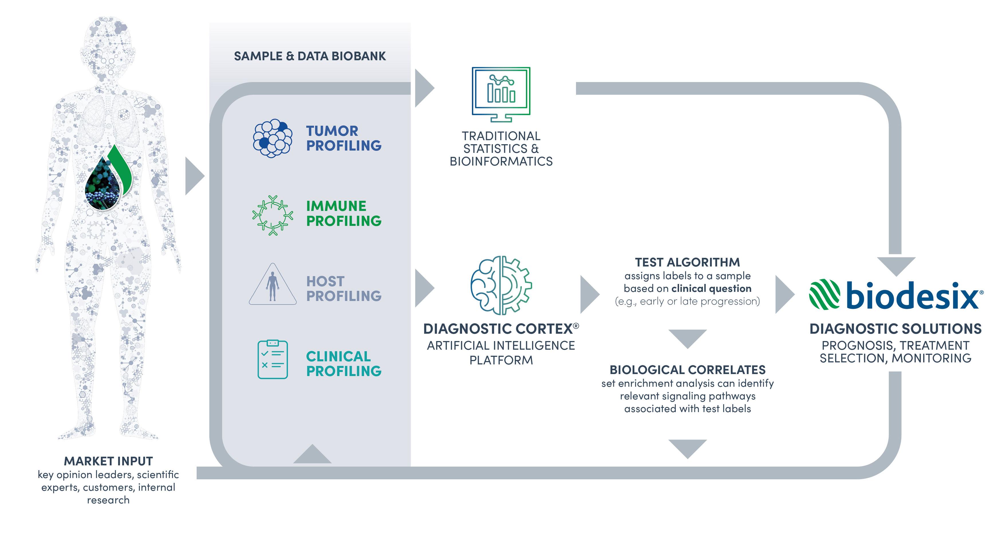 Biodesix_Graphic_1
